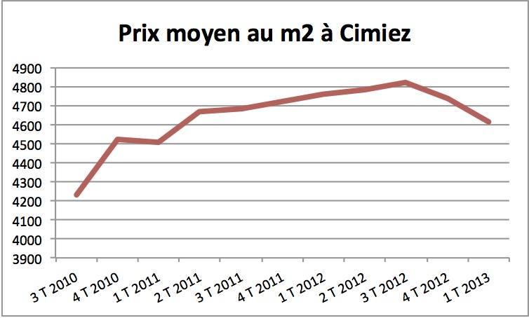 Prix de l'immobilier à Cimiez : l'amorce d'une baisse